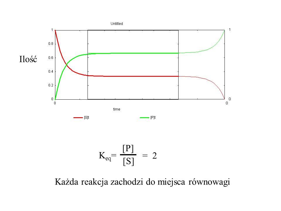 Ilość Keq= [P] [S] = 2 Każda reakcja zachodzi do miejsca równowagi